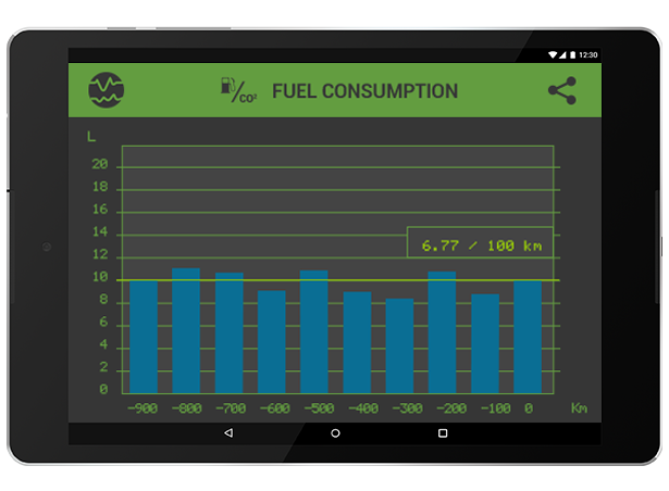 Fuel consumption/CO2